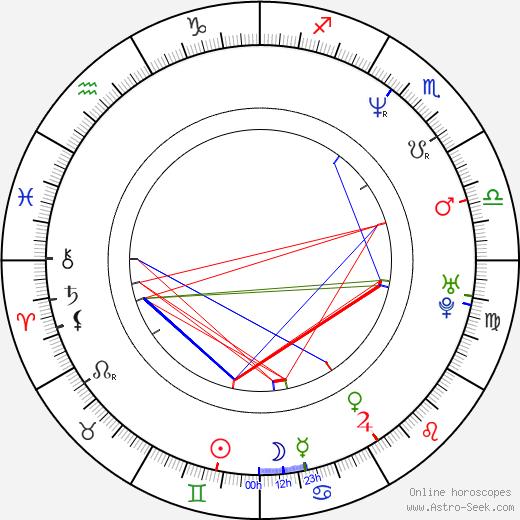Alejandro Ruiz birth chart, Alejandro Ruiz astro natal horoscope, astrology