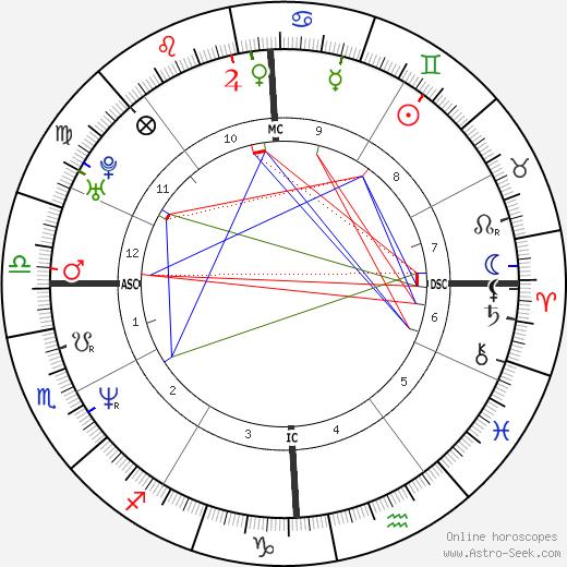 Anderson Cooper tema natale, oroscopo, Anderson Cooper oroscopi gratuiti, astrologia