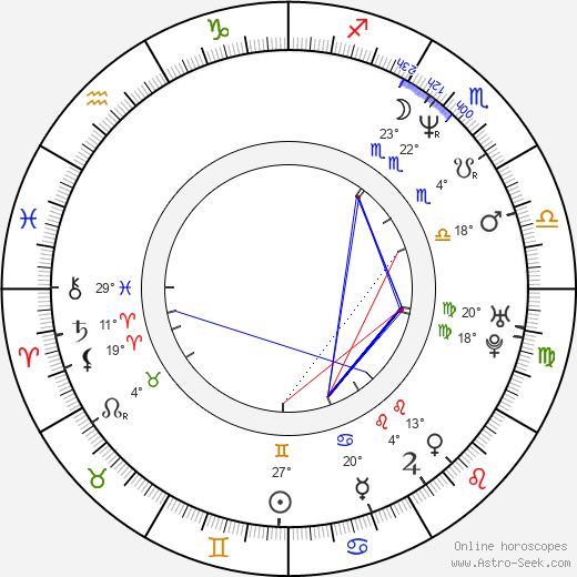 Araceli González birth chart, biography, wikipedia 2019, 2020