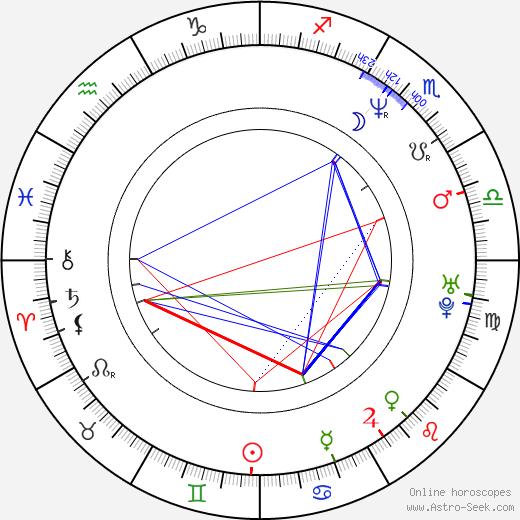 Araceli González astro natal birth chart, Araceli González horoscope, astrology