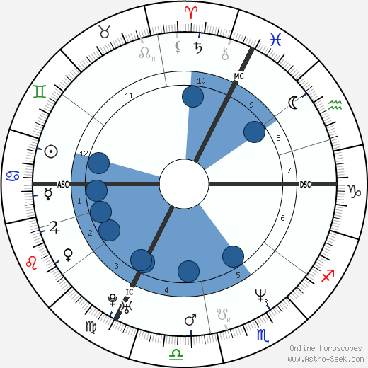 Benoît Hamon wikipedia, horoscope, astrology, instagram
