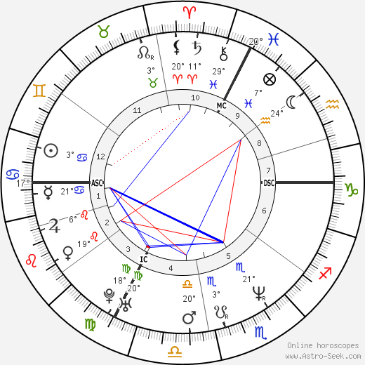 Benoît Hamon birth chart, biography, wikipedia 2020, 2021