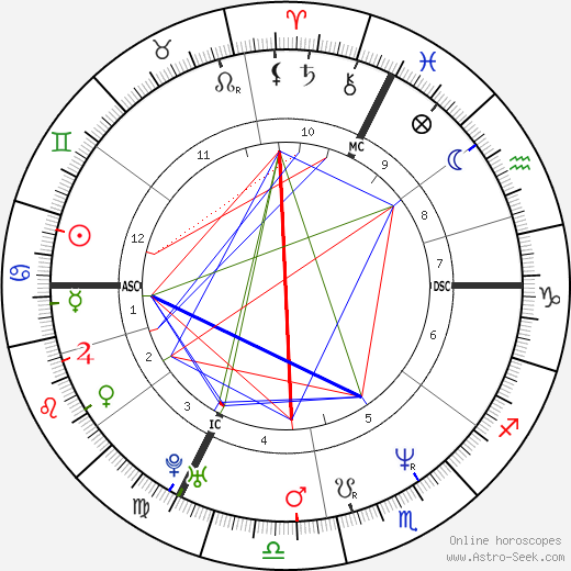 Benoît Hamon birth chart, Benoît Hamon astro natal horoscope, astrology