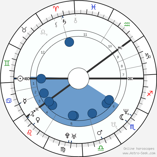 Bjorn Daehlie wikipedia, horoscope, astrology, instagram