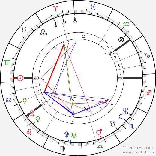 Бьёрн Дели Bjorn Daehlie день рождения гороскоп, Bjorn Daehlie Натальная карта онлайн