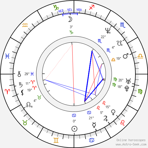 Boris Aljinovic birth chart, biography, wikipedia 2019, 2020