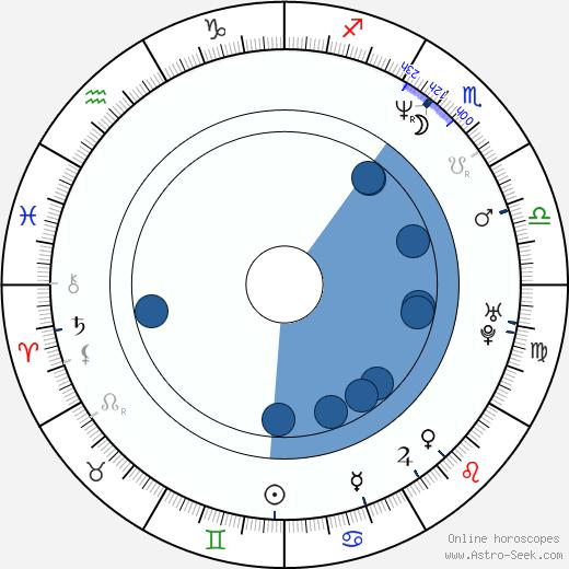 Chris Larkin wikipedia, horoscope, astrology, instagram