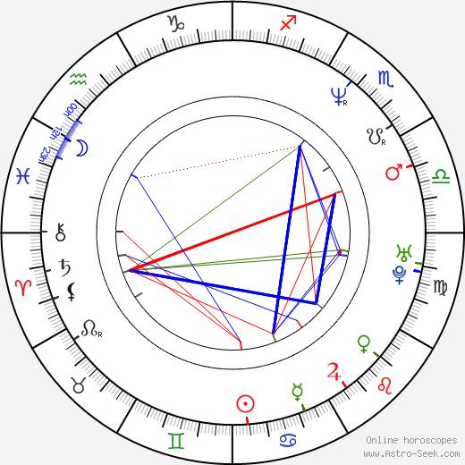 Christina Fulton день рождения гороскоп, Christina Fulton Натальная карта онлайн