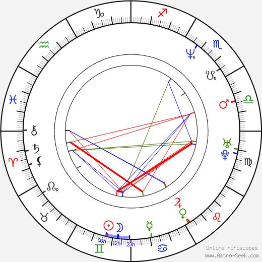 Dan Futterman день рождения гороскоп, Dan Futterman Натальная карта онлайн