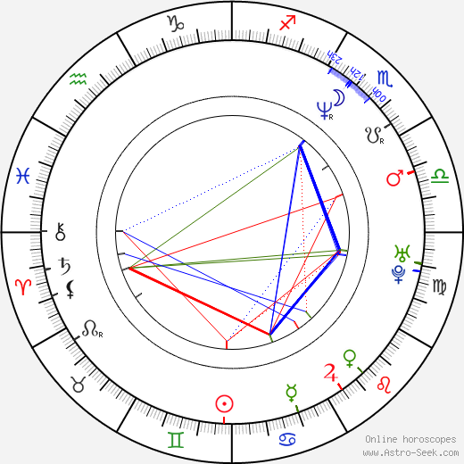 Dana Košická birth chart, Dana Košická astro natal horoscope, astrology