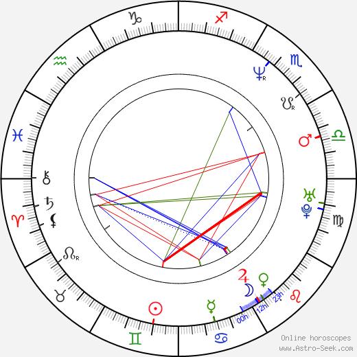 Danielle Rogers birth chart, Danielle Rogers astro natal horoscope, astrology