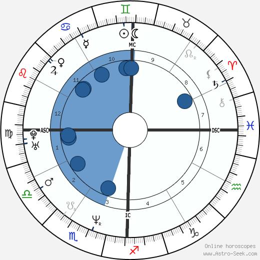 Dave Navarro wikipedia, horoscope, astrology, instagram