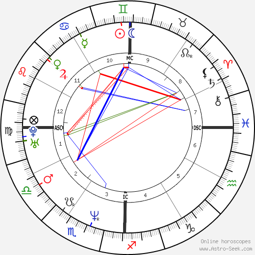 Дэйв Наварро Dave Navarro день рождения гороскоп, Dave Navarro Натальная карта онлайн