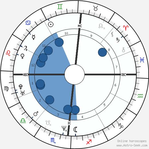 Gianni Fantoni wikipedia, horoscope, astrology, instagram
