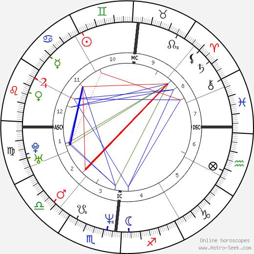 Gianni Fantoni день рождения гороскоп, Gianni Fantoni Натальная карта онлайн