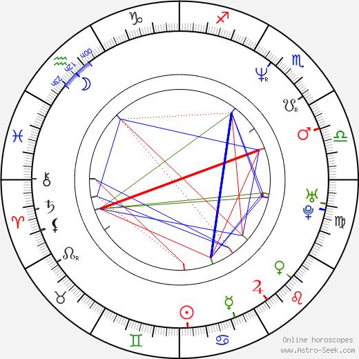 Henrieta Mičkovicová birth chart, Henrieta Mičkovicová astro natal horoscope, astrology