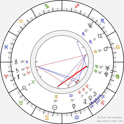 Icíar Bollaín birth chart, biography, wikipedia 2020, 2021