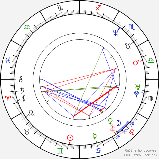 Icíar Bollaín birth chart, Icíar Bollaín astro natal horoscope, astrology