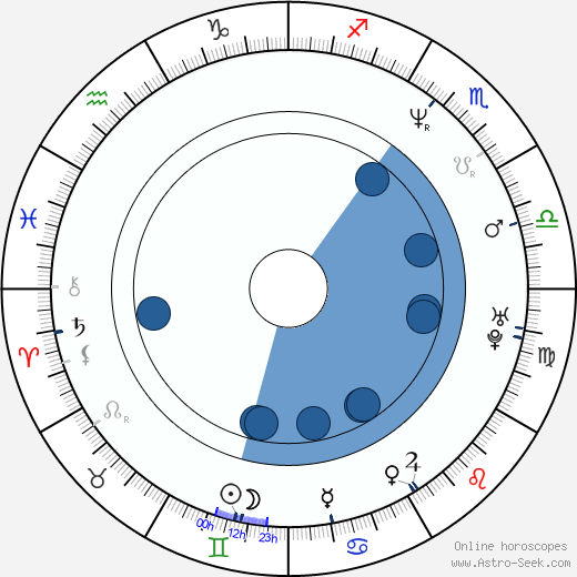 Jasmin Tabatabai wikipedia, horoscope, astrology, instagram