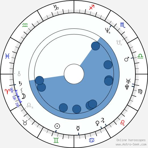 Jason Jones wikipedia, horoscope, astrology, instagram