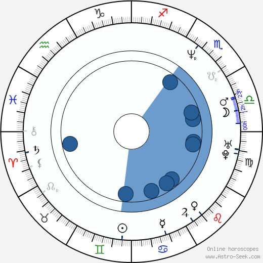 John F. McCormick wikipedia, horoscope, astrology, instagram