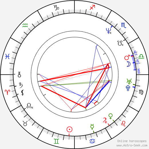 John F. McCormick birth chart, John F. McCormick astro natal horoscope, astrology