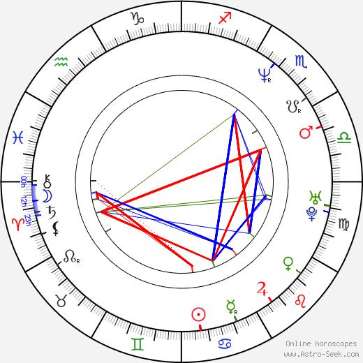John Feldmann birth chart, John Feldmann astro natal horoscope, astrology
