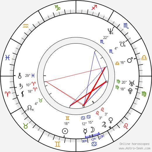 John J. Kelly birth chart, biography, wikipedia 2020, 2021