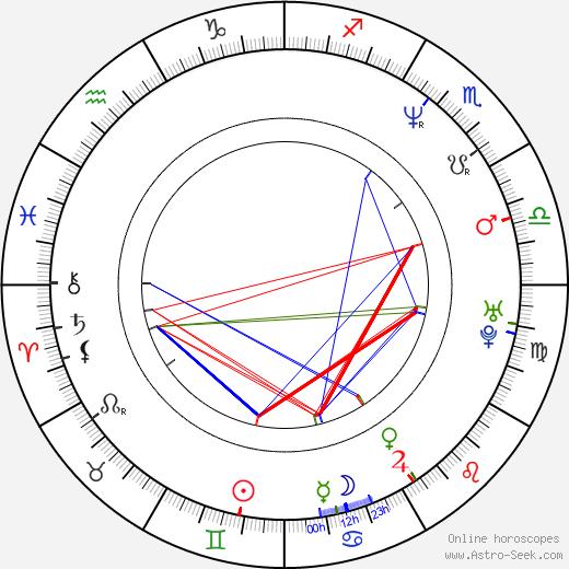 John J. Kelly birth chart, John J. Kelly astro natal horoscope, astrology