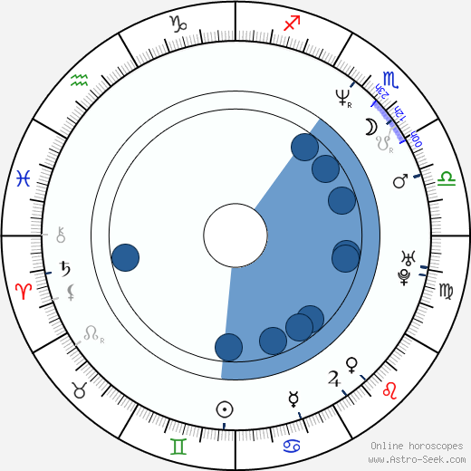 Jörg Leichtfried wikipedia, horoscope, astrology, instagram