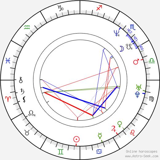 Jörg Leichtfried birth chart, Jörg Leichtfried astro natal horoscope, astrology