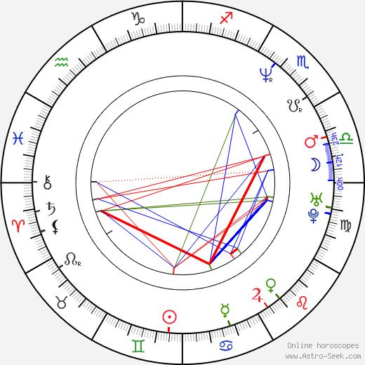 Jürgen Klopp birth chart, Jürgen Klopp astro natal horoscope, astrology