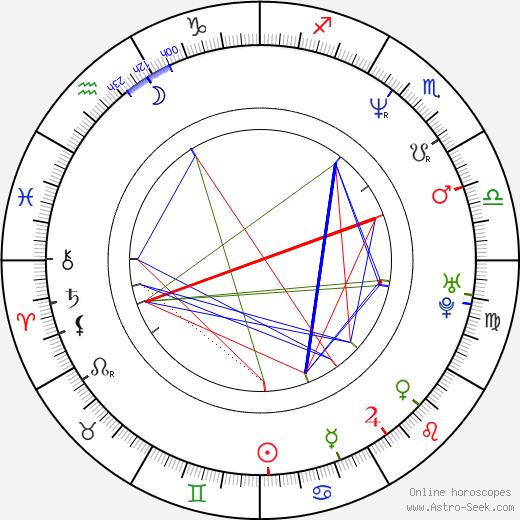 Lucie Březovská tema natale, oroscopo, Lucie Březovská oroscopi gratuiti, astrologia