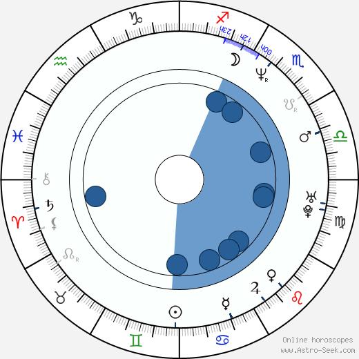 Luigi de Magistris wikipedia, horoscope, astrology, instagram