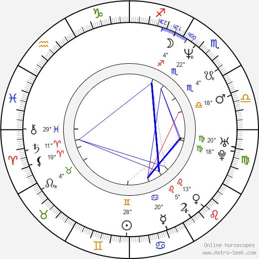 Luigi de Magistris birth chart, biography, wikipedia 2020, 2021