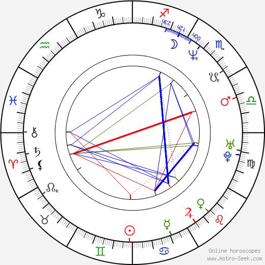 Luigi de Magistris birth chart, Luigi de Magistris astro natal horoscope, astrology