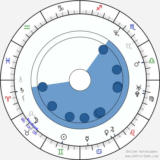 Markéta Mayerová wikipedia, horoscope, astrology, instagram