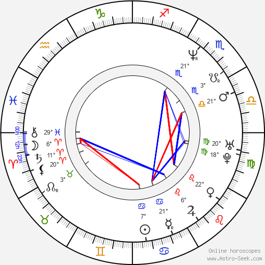 Melora Hardin birth chart, biography, wikipedia 2019, 2020