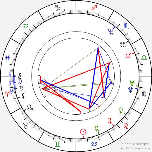 Melora Hardin astro natal birth chart, Melora Hardin horoscope, astrology