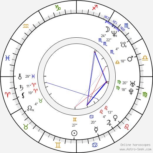 Mia Sara birth chart, biography, wikipedia 2017, 2018