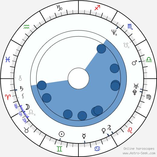 Michael Greyeyes wikipedia, horoscope, astrology, instagram