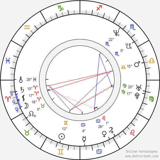 Minna Koskela birth chart, biography, wikipedia 2017, 2018