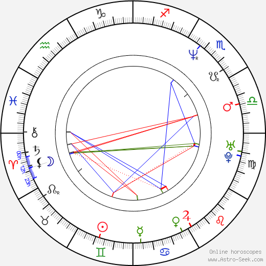 Minna Koskela astro natal birth chart, Minna Koskela horoscope, astrology