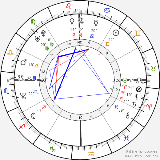 Nicole Kidman birth chart, biography, wikipedia 2018, 2019