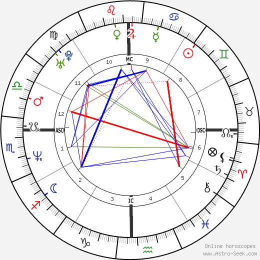 Nicole Kidman astro natal birth chart, Nicole Kidman horoscope, astrology