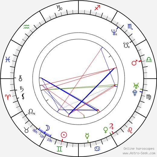 Paul Giamatti astro natal birth chart, Paul Giamatti horoscope, astrology