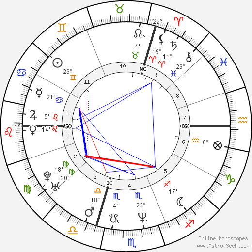 Pierre Omidyar birth chart, biography, wikipedia 2018, 2019