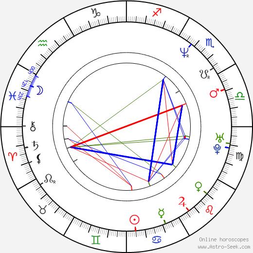 Rahul Bose astro natal birth chart, Rahul Bose horoscope, astrology