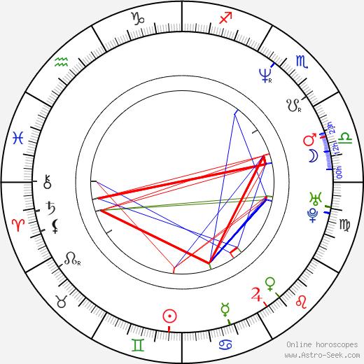Salvador Carrasco tema natale, oroscopo, Salvador Carrasco oroscopi gratuiti, astrologia