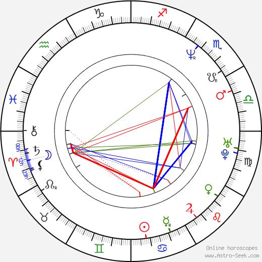 Tibor Hlísta birth chart, Tibor Hlísta astro natal horoscope, astrology